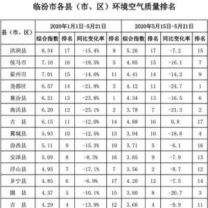 雷竞技newbee赞助商|雷竞技推广码|雷竞技推荐码各县(市、区)环境空气质量排名